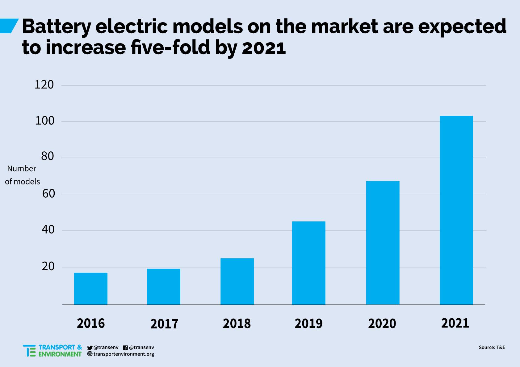 elektrische-wagens-in-2021
